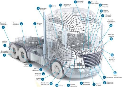 SABÓ explica como fazer a Manutenção Preventiva em veículos pesados